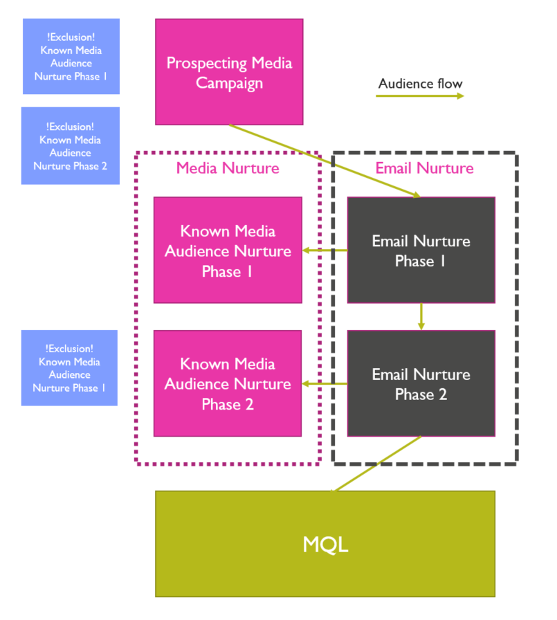 media_email_audience_framework